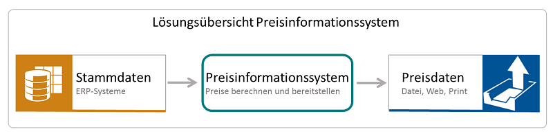 preisinformationssystem