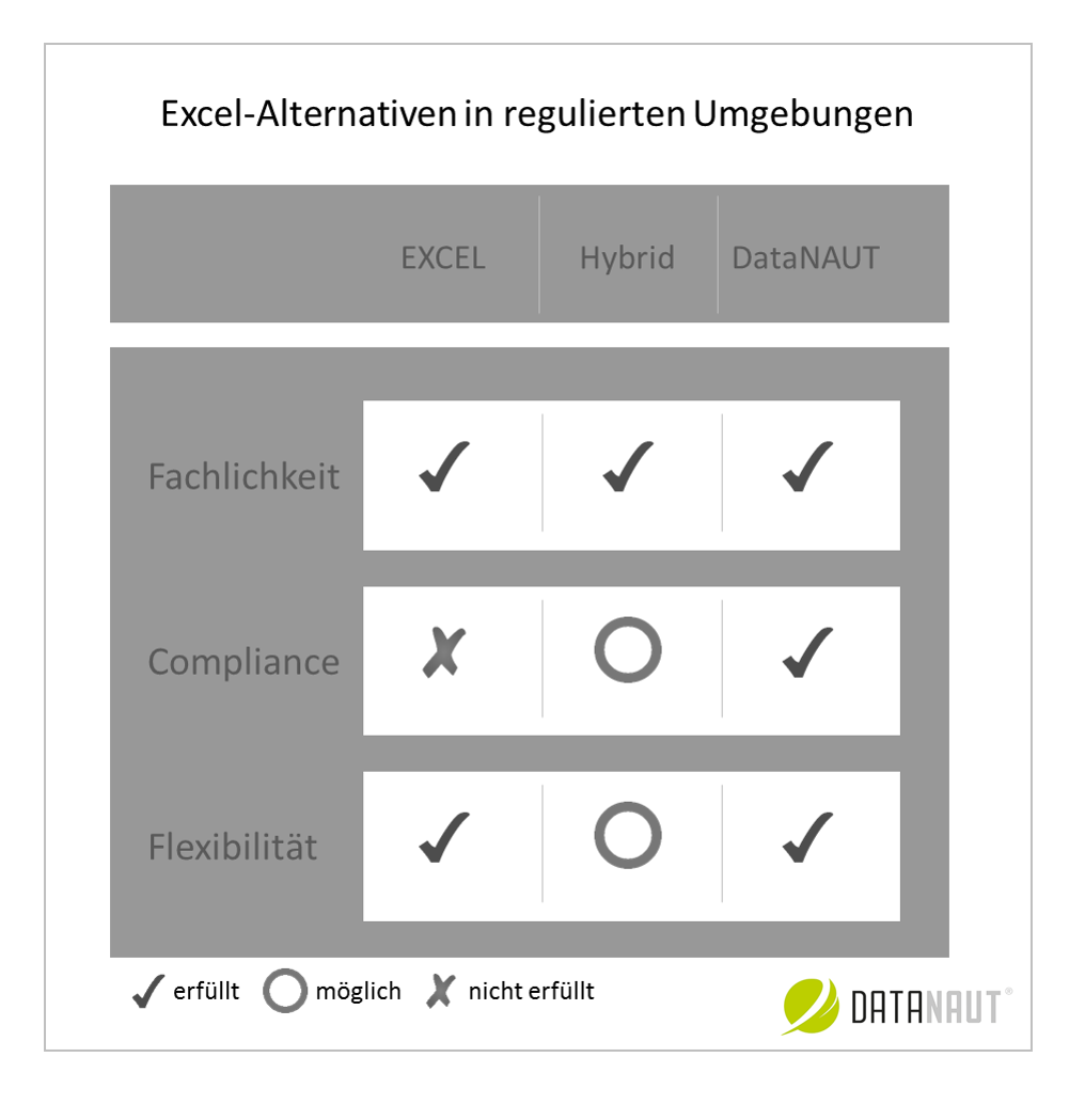 Die besten Excel Compliance Alternativen in regulierten Umgebungen